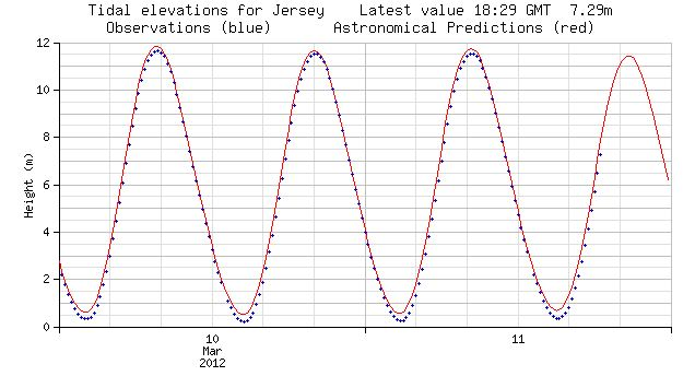 Tide-heights-for-jersey-10-and-11-march-2012.jpg