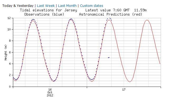 high-tide-data-17-10-2012-12m-instead-of-11.67m.jpg